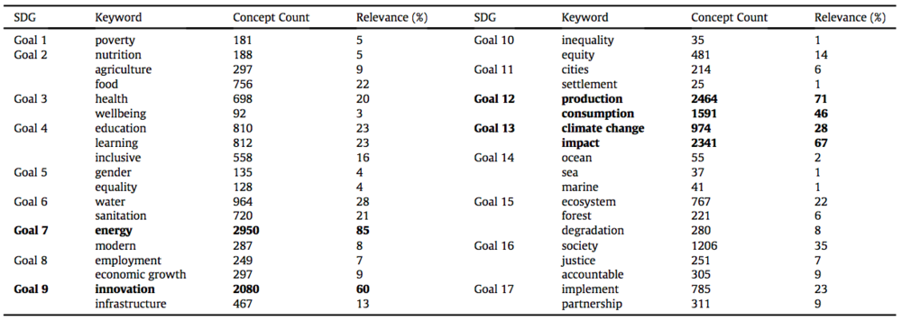 Results of analysis using manually identified keywords for each SDG as seed concepts.