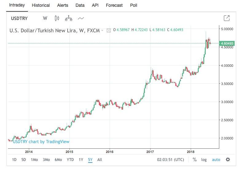 US Dollar/Turkish Lira, 5 year performance, 2013-2018