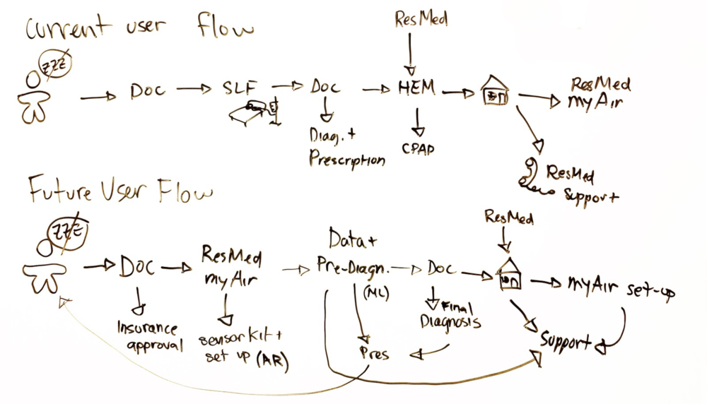 Figure 5.  Re-defined user flow