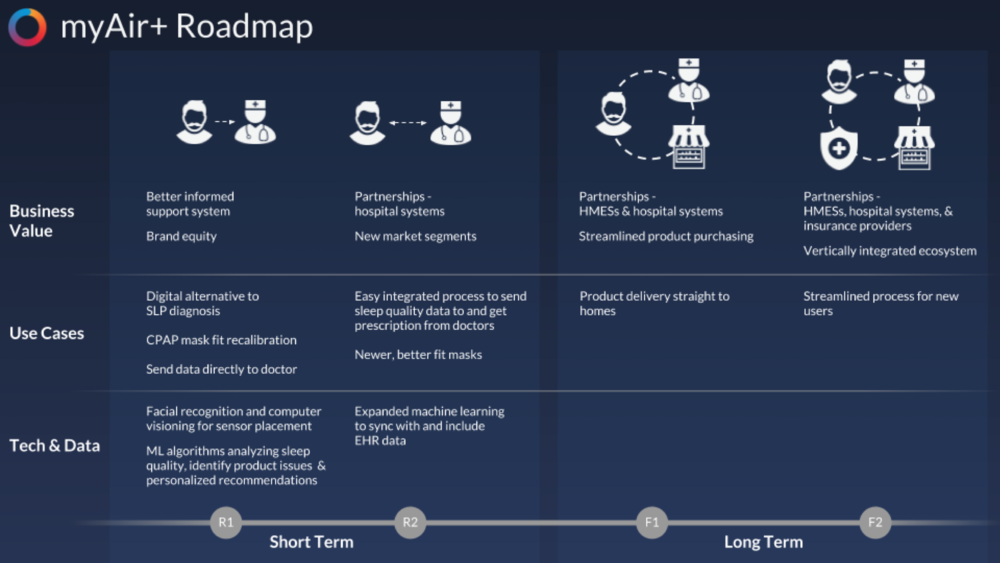 Figure 13.  Product roadmap