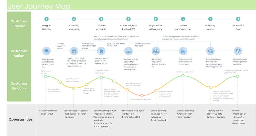 Intco web user journey map-min.png