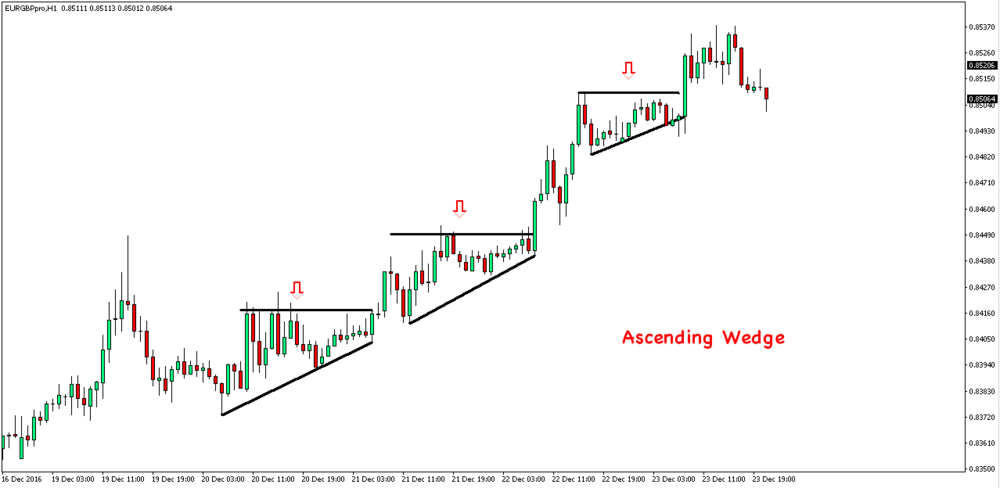 In the chart above are examples of ascending wedge pattern. Ascending wedge pattern is when low prices rise but high prices stay in the same area. When these high and low prices consolidate into the right corner of the wedge price will breakout in the direction of the trend.
