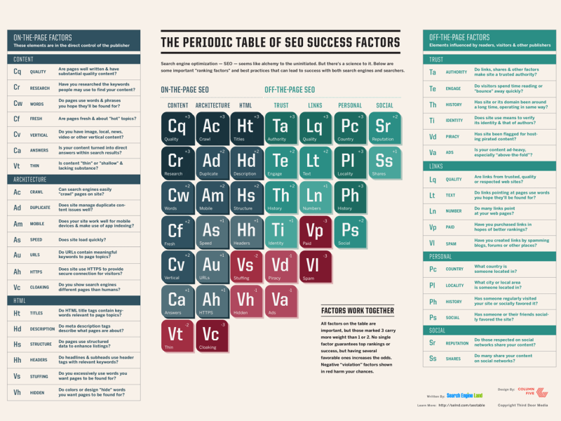 Table of SEO success factors infographic
