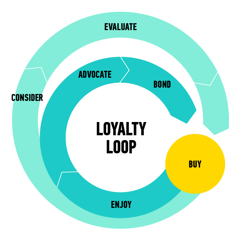 Infographics-LoyaltyLoop.png