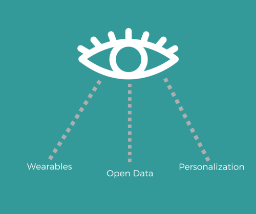 wearables-opendata-personalzation.png