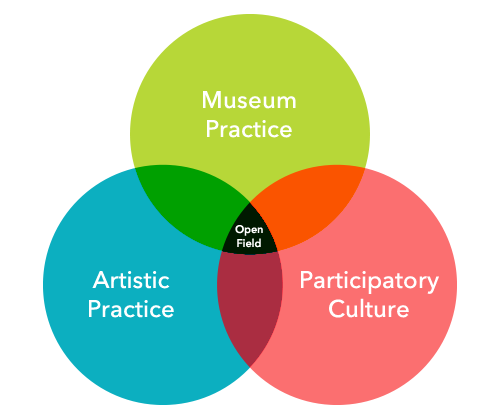 what-are-museums-for-venn-diagram.png