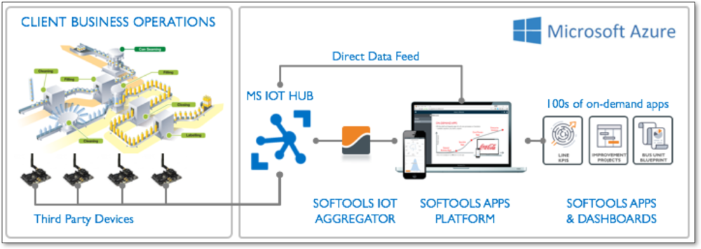 Integration-Softools-IOT.png