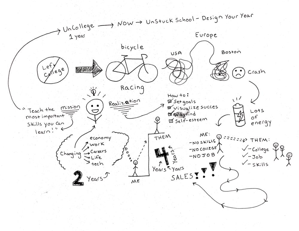 See my lifestyle design doodles on instagram @TheUnStuckSchool