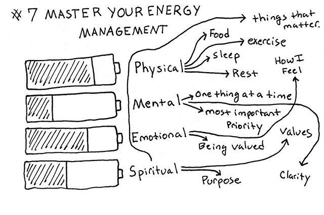 What's draining your batteries? . . . . . #managingyourenergy #personaloperatingsystem #mentalhealth #mentalawareness #physicalhealth #physicalenergy #emotionalintelligence #spiritualenergy #lifecoaching #businesscoach #successquotes