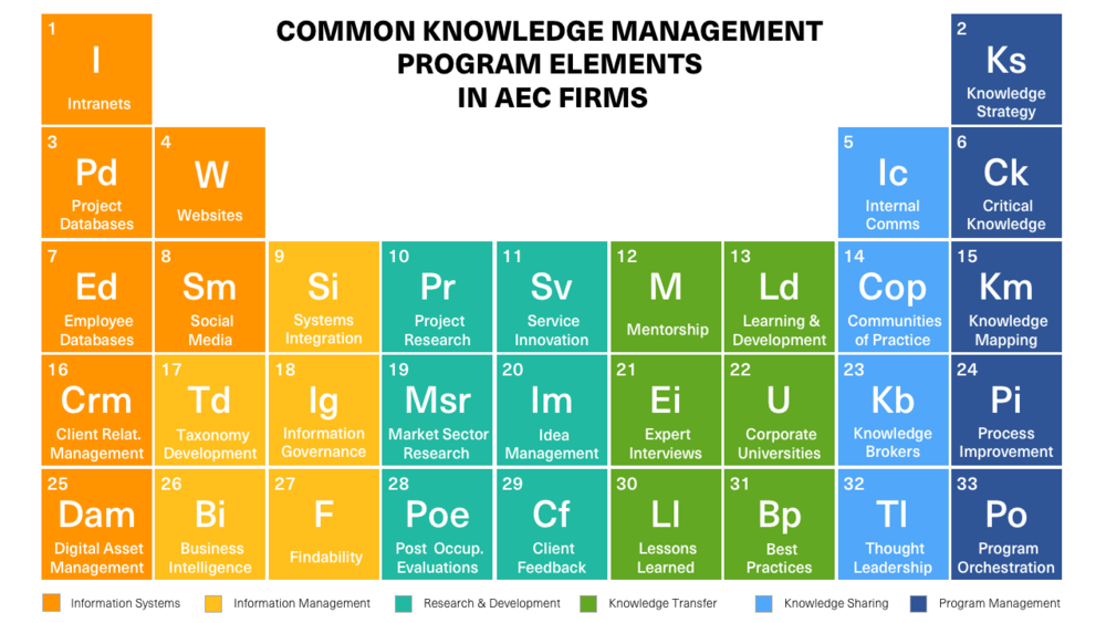 Parsons developed a periodic table of common knowledge management program elements at A/E/C firms. Introduced at KA Connect in 2016, the graphic aims to simplify the topic and establish a common vocabulary for the industry.
