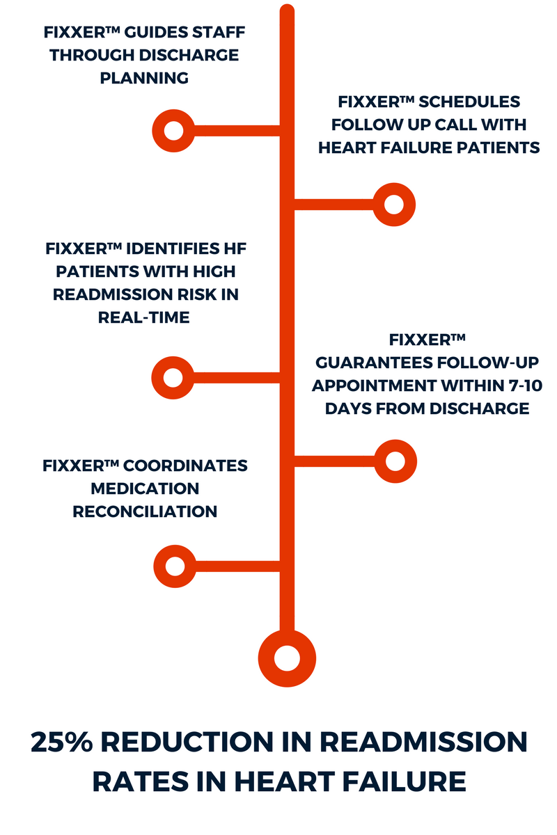 Utilizing Fixxer™ Real-Time Care Process Management (CPM) Software To Reduce Heart-Failure (HF) Readmission