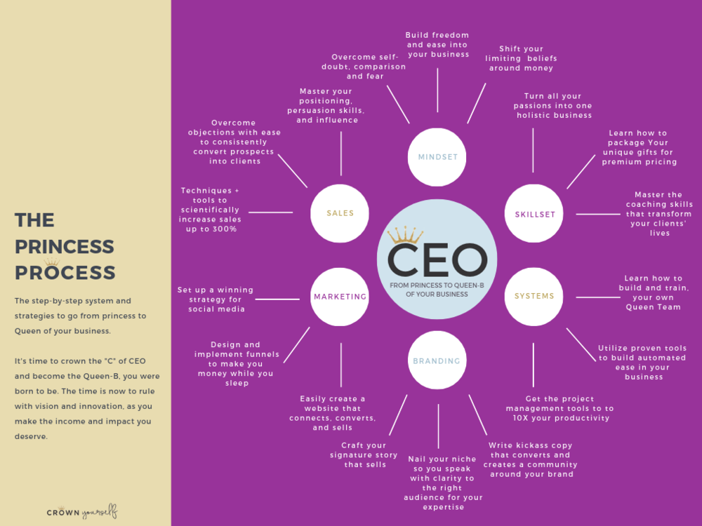 The Princess Process - Membership Diagram (3).png