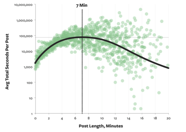 The optimal blog post read is seven minutes long. Source: Medium