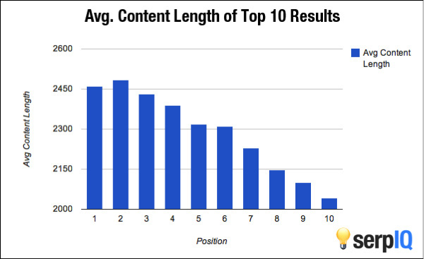 Pages with more than 2,000 words ranked highest in Google searches. Source: serpIQ