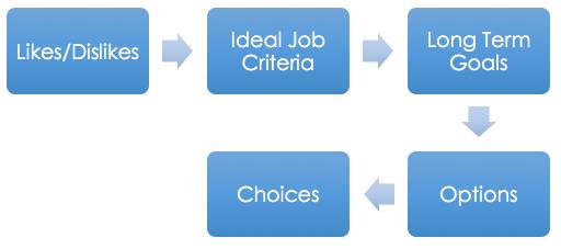 5 Step Career Planning Tool