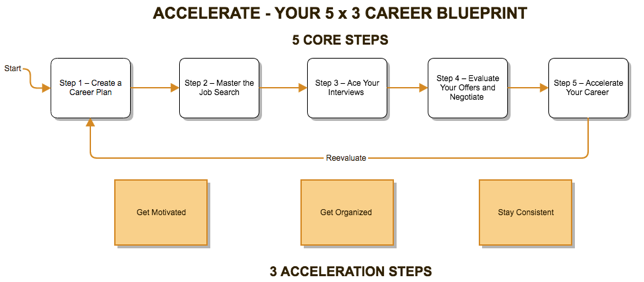 5 steps to plan and execute on your career kunal chopra figure 1 the 5 x 3 dream career blueprint malvernweather Choice Image
