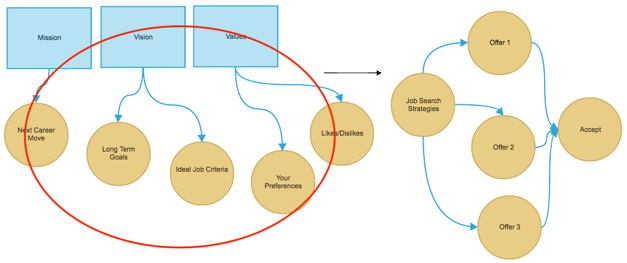 Figure 2 – The MVV Framework as Applied to Your Career