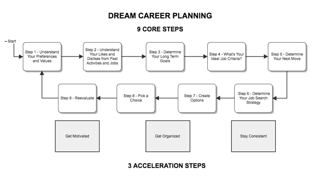 Dream Career Planning.png