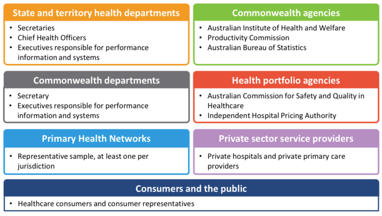 Recommendations For Implementation Review Of Australias Health