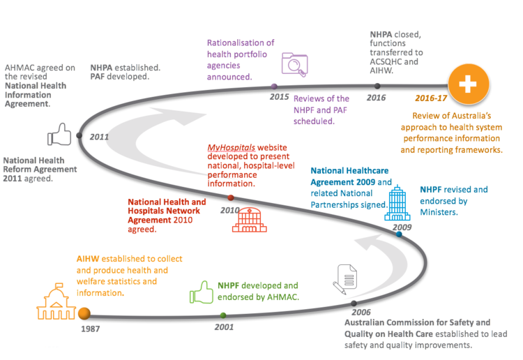 The Current State Of The Frameworks Review Of Australias Health