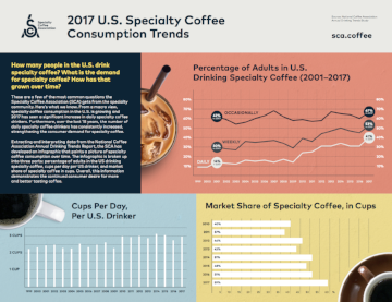 2017 U.S. Specialty Coffee Consumption Trends   How many people in the United States drink specialty coffee? What is the demand for specialty coffee? How has that grown over time?   Download Infographic  Read SCA News Article