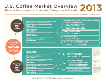 2013 Coffee Market Retail Value Report   SCAA developed an overview of the 2013 U.S. coffee market in terms of the dollar value at retail. This analysis delves deep into the retail values at place of consumption through channels, categories, and brands.   Member Access   Buy Now