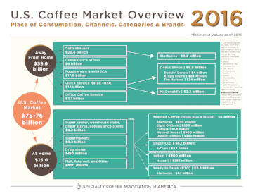 2016 Coffee Market Retail Value Report   SCAA developed an overview of the 2016 U.S. coffee market in terms of the dollar value at retail. This analysis delves deep into the retail values at place of consumption through channels, categories, and brands.   Member Access   Buy Now