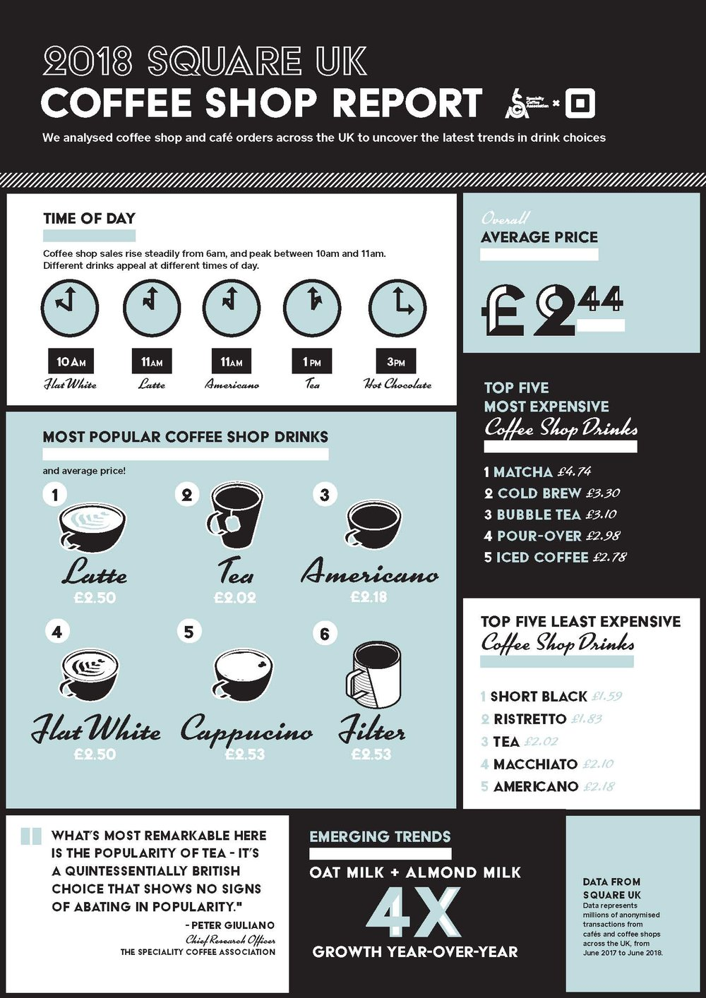 SCA x Square 2018 UK Coffee Report: Most Ordered Coffee Beverages   Download Infographic   Read SCA News Article