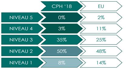 Figur 8 : Resultater af modenhed fra CPH Change 2018 vs. resultater fra Prosci Best Practice Study 2018 EU