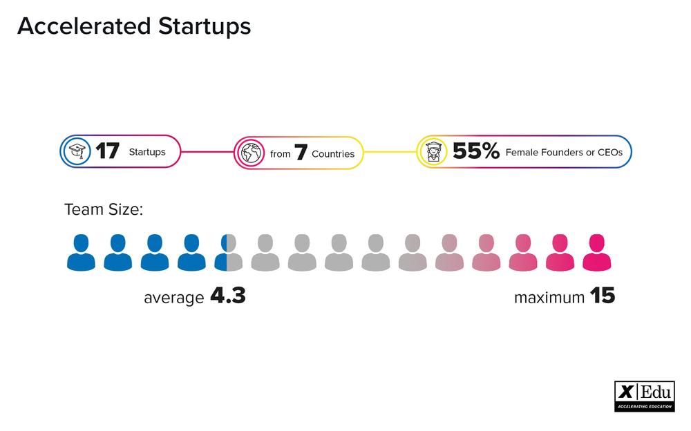 xedu 18 startups.png