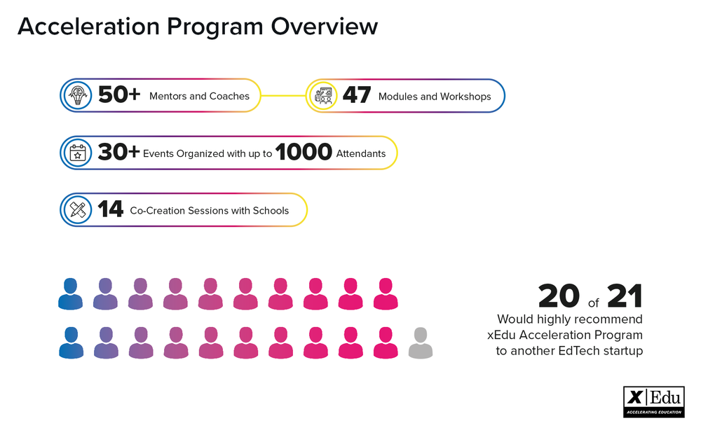 Two Acceleration Programs of 2018 in numbers. We didn't count how many hours of coaching and mentoring each startup had received but would be a big number, trust us ;)