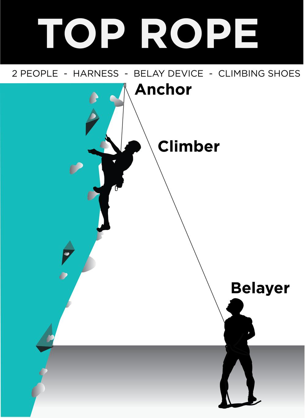 Top Rope - Climb Tulsa