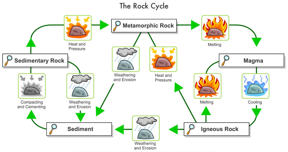 Rock cycle diagram from Science 6 at FMS blog site