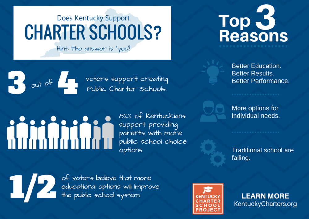 Allow Charter Schools - KY.png