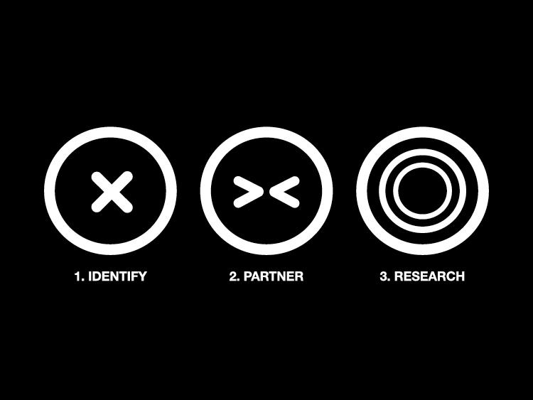 Steps 1–3. Identify. Partner. Research.