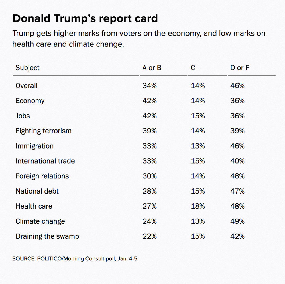 - Report Card for Donald J. Trump (Source)