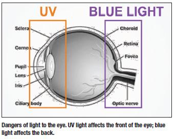 Blue_light_uv_eyes_atlanta