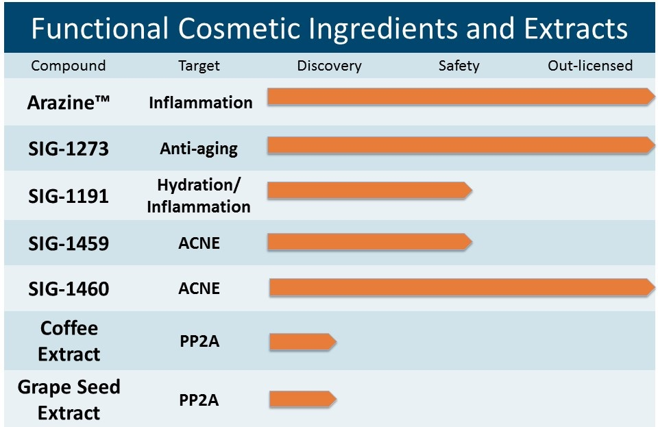 Functional Cosmetic Ingredients and Extracts Pipeline.JPG