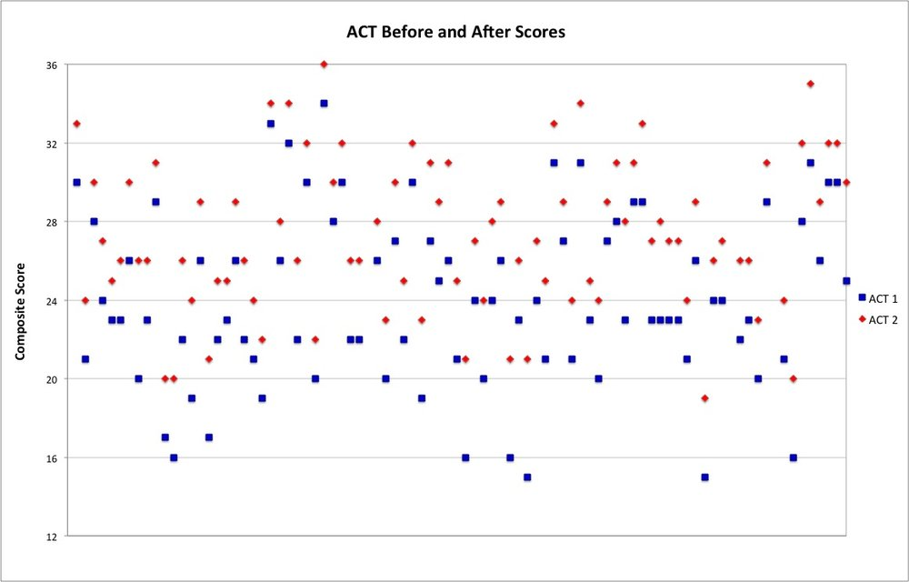 "This chart shows students' ""before and after"" ACT scores.  The starting scores (previous official ACT scores where available, or else practice ACT scores) are shown in blue, and their final ACT scores are shown in red."
