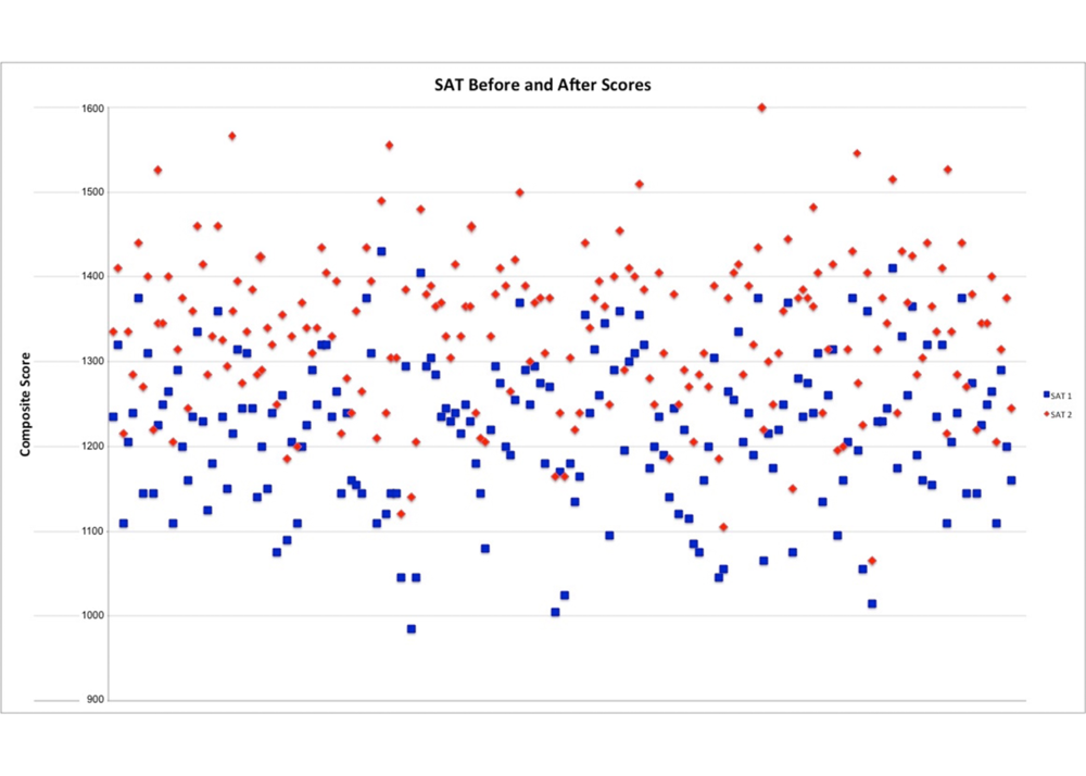 "This chart shows students' ""Before and After"" SAT scores.  The starting scores (previous official SAT scores where available, or else PSAT or practice SAT scores) are shown in blue, and their final SAT scores are shown in red."