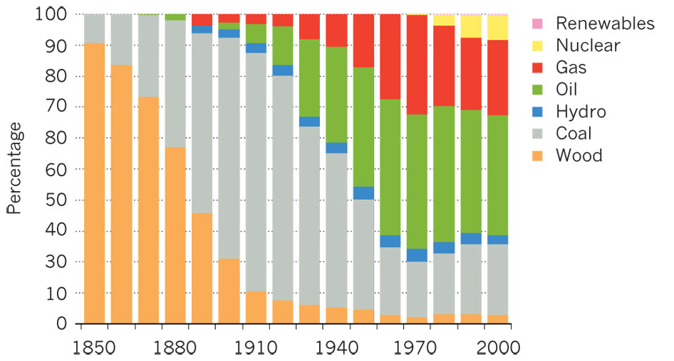 It takes approximately fifty years to transition from energy source to energy source.  Chart from: Steven Chu and Arun Majumdar, Nature 488, 294 (2012)