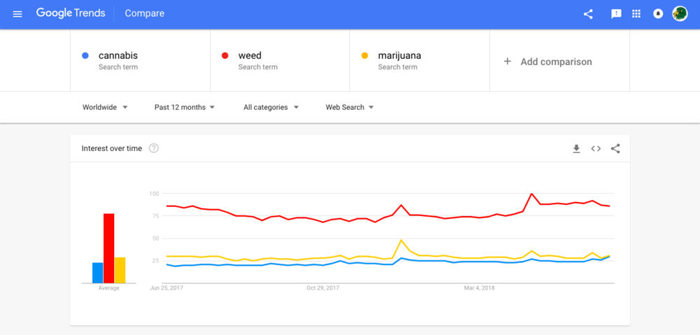 cannabis google trends.png