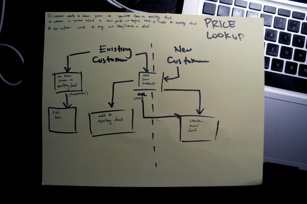Assumed user flow for price lookup