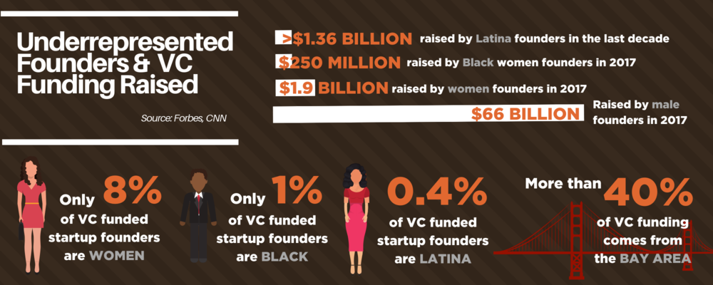 More than 40% of entrepreneurial funding comes from the Bay Area (2).png