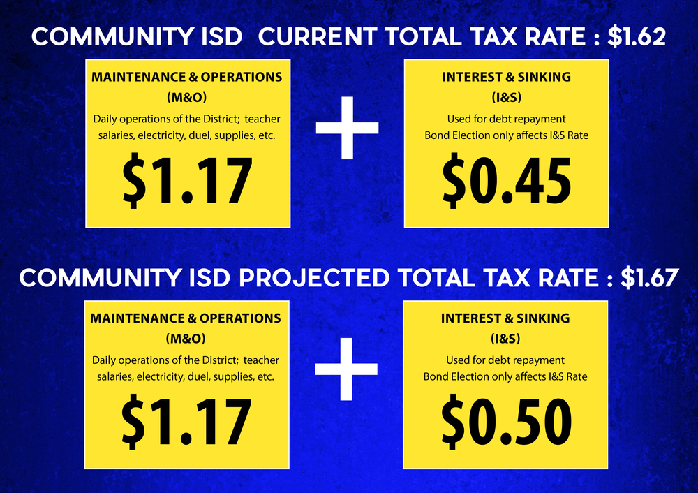 Community Current and projected tax rates.png
