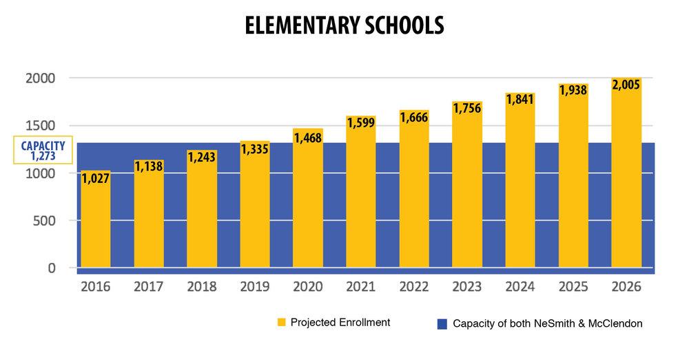 Elementary School Capacity Bar Chart.jpg