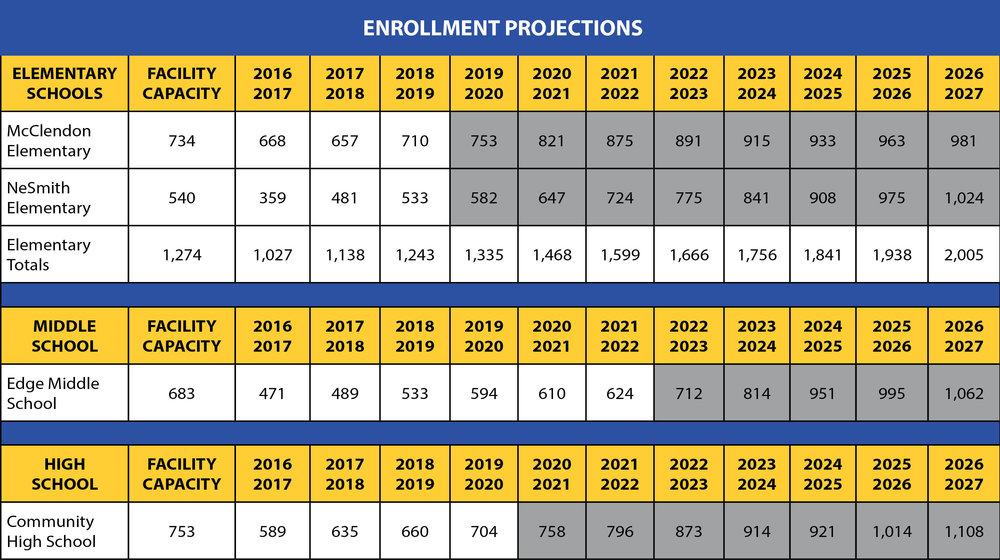 * The gray box = enrollment exceeds stated campus capacity