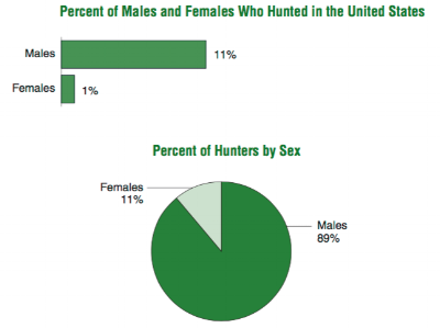 The graphs above are courtesy of the 2011 U.S Census:National Survey of Fishing, Hunting, and Wildlife-Associated Recreation.