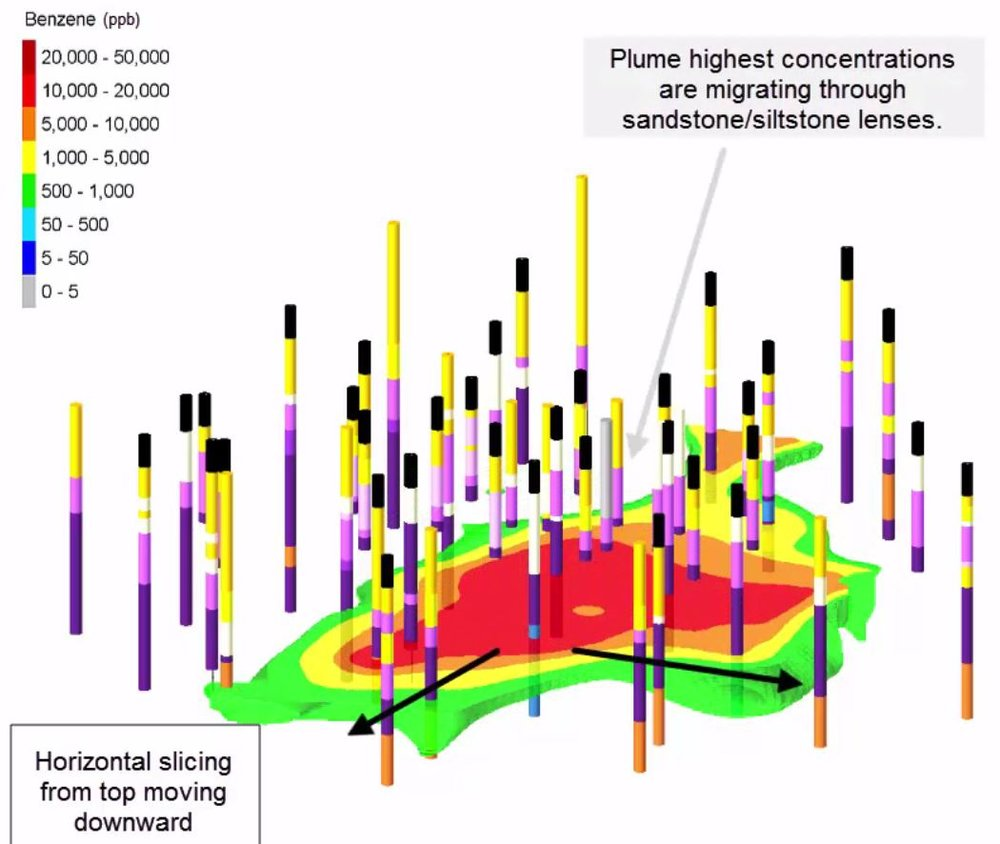 3D Plume migrating