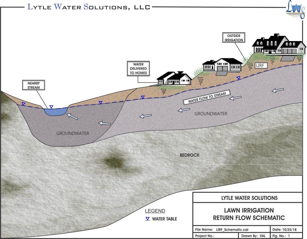 Lawn Irrigation Return Flow Schematic
